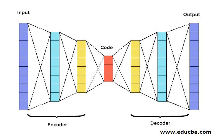 Encoder - Decoder