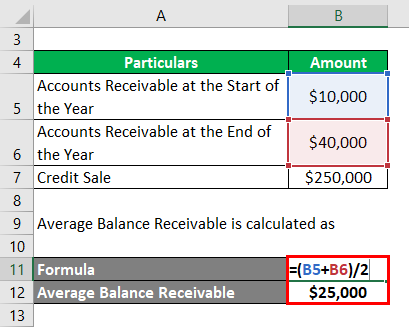 Average Balance Receivable-1.2