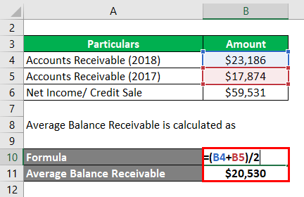 Average Net Receivables-2.2