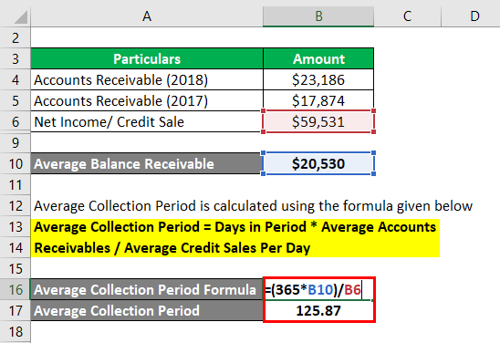 Average Collection Period-2.3