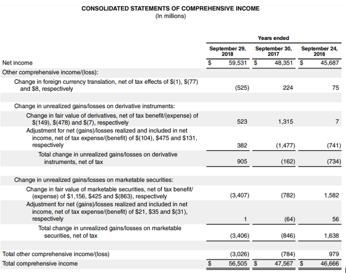 Balance Sheet and Income Statement for Apple Inc-3.1