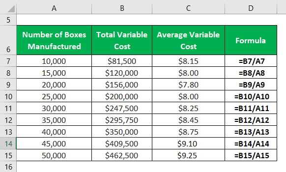 Average Variable Cost Formula-2.2