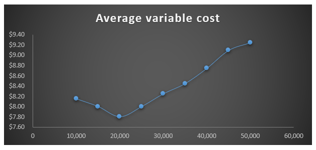 Average Variable Cost Formula-2.3