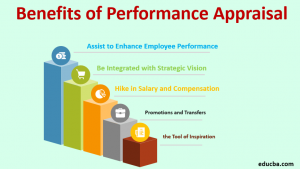 Benefits of Performance Appraisal