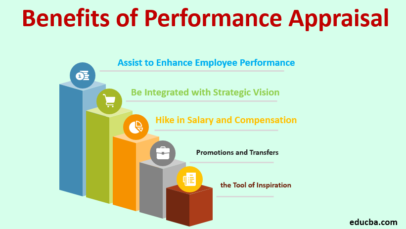 Benefits of Performance Appraisal