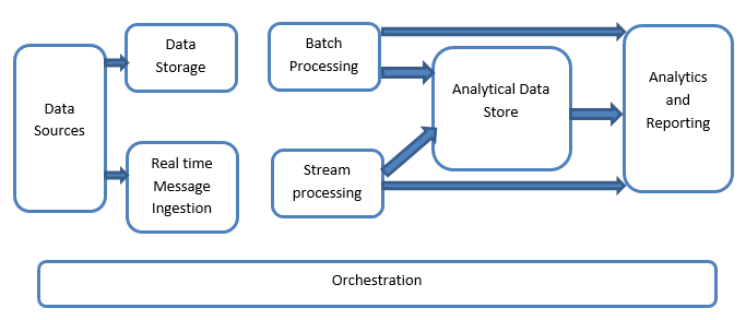 Big Data Architecture Systems