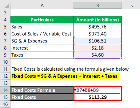 Break-Even Sales Formula-3.2