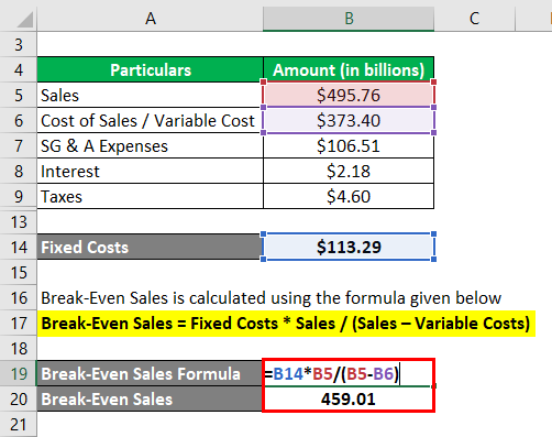 Break-Even Sales Formula-3.3