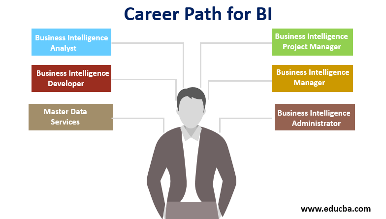 Career Path for BI