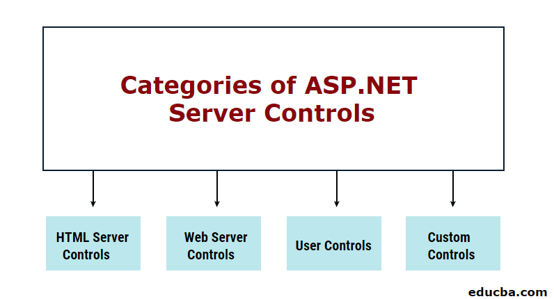 Categories of ASP.NET Server Controls