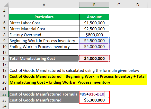 Cost of Goods Manufactured Formula-1.3