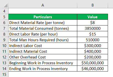 Cost of Goods Manufactured Formula-2.1