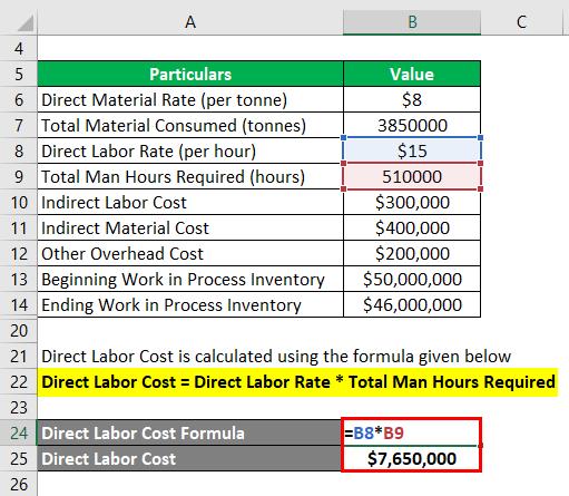 Direct Labor Cost -2.3