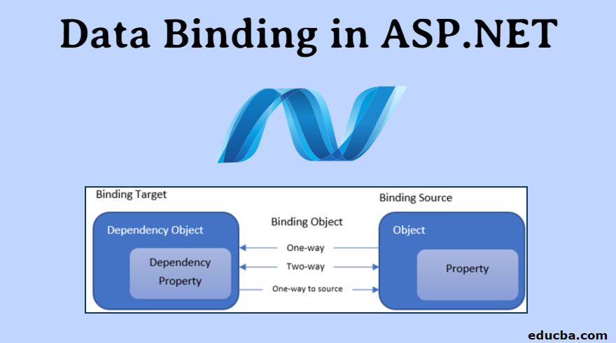 Data Binding in ASP.NET