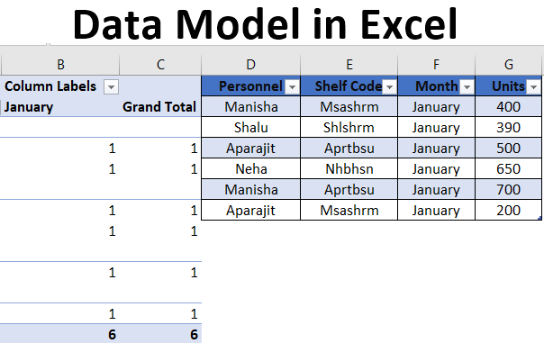 Data Model In Excel Creating Tables Using The Data Model