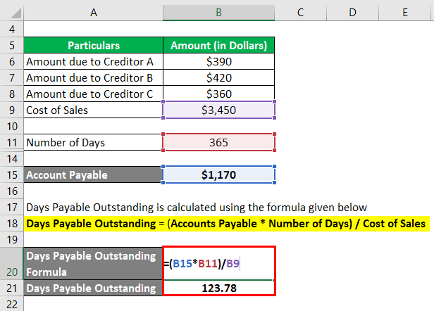 Days Payable Outstanding-3.3