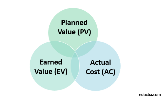 Earned Value Management System-1
