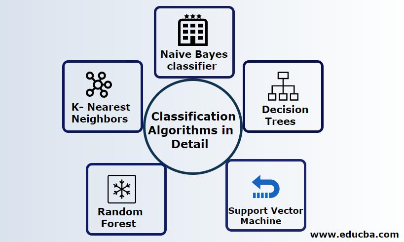 ExplainClassification Algorithms in Detail
