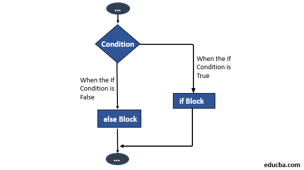 Flowchart of If Else Statement