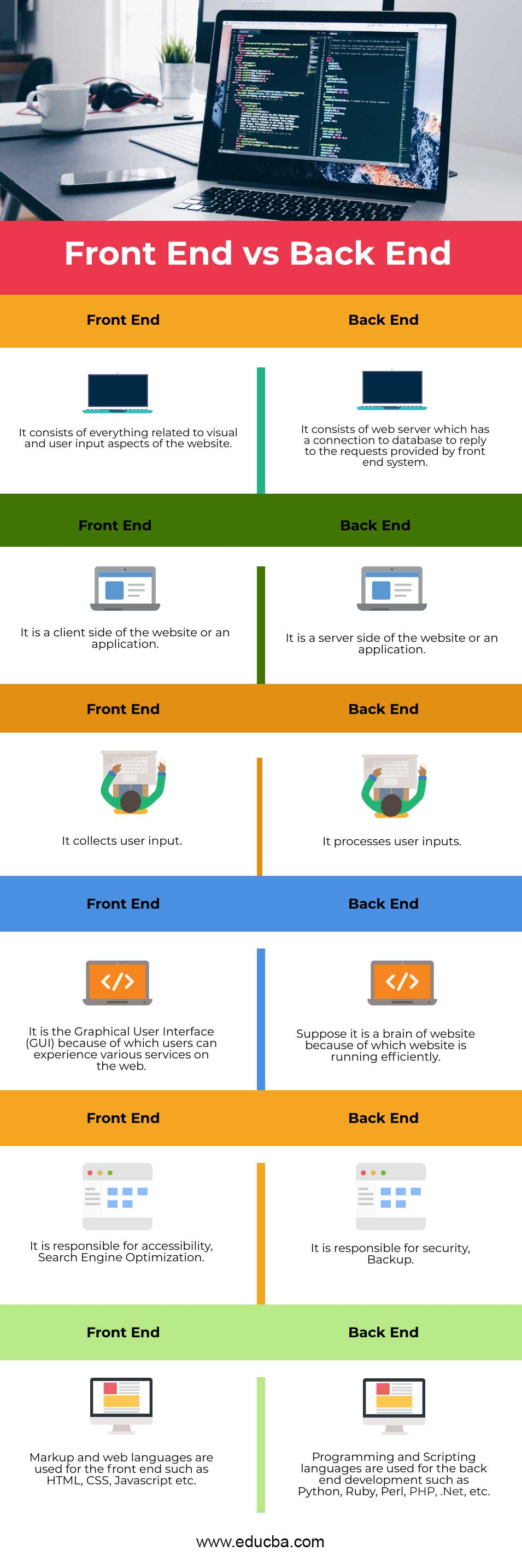 Front End vs Back End infographics
