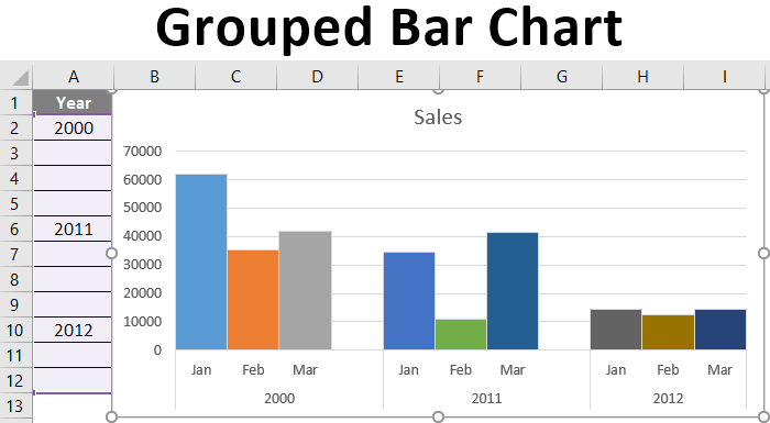 Grouped Bar Chart | Creating a Grouped Bar Chart from a Table in Excel