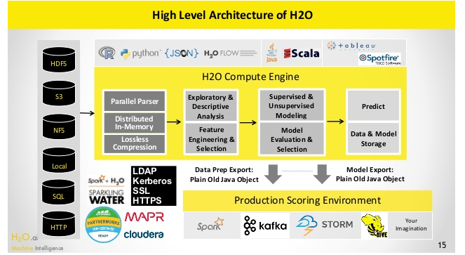 Data Science Platform- H2Oai
