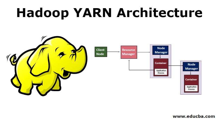 Hadoop YARN Architecture-1