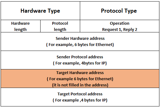 Hardware & Protocol table