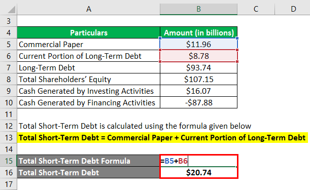 Calculation of Total Short-Term Debt-2.2