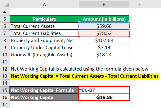 Invested Capital Formula-3.2