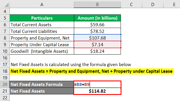 Invested Capital Formula-3.3