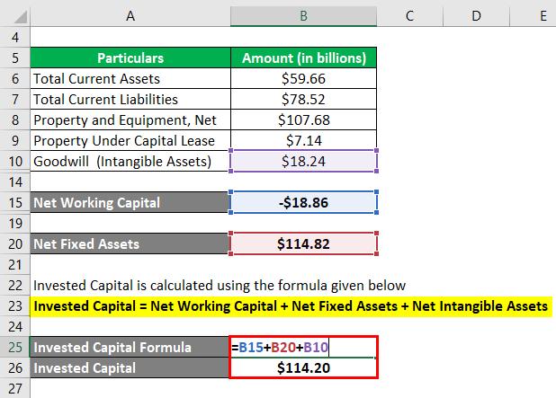 Invested Capital Formula-3.4