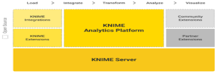 Data Science Platform- Knime