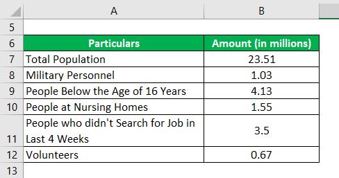 Labor Force Participation Rate Formula-2.1