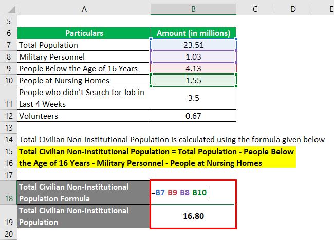 Labor Force Participation Rate Formula-2.2