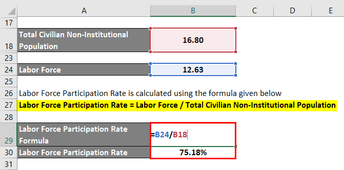 Calculation of Total Civilian Non-Institutional Population