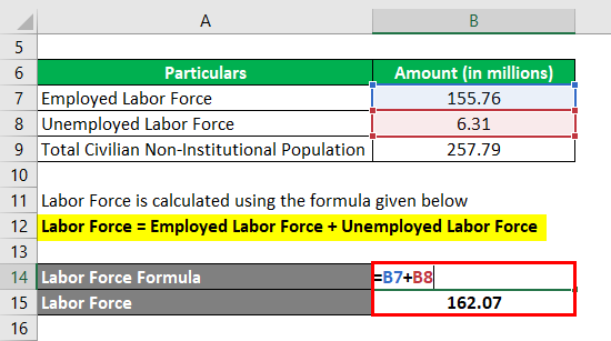 Calculation of Labor Force