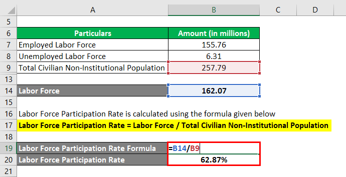 Calculation of Participation Rate
