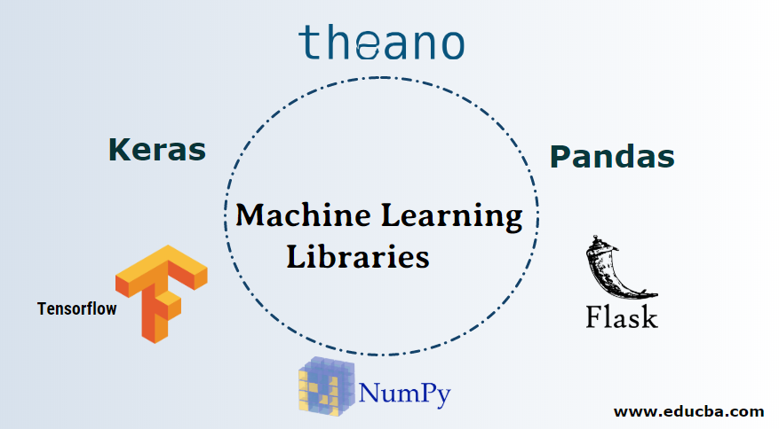 Machine Learning Libraries | Top 11 Libraries of Machine