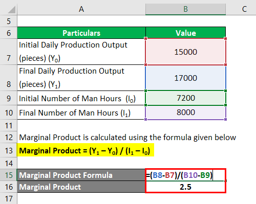 Calculation of Man Hours