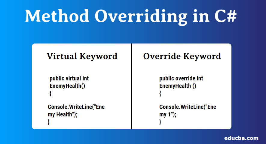 Method Overriding in C#