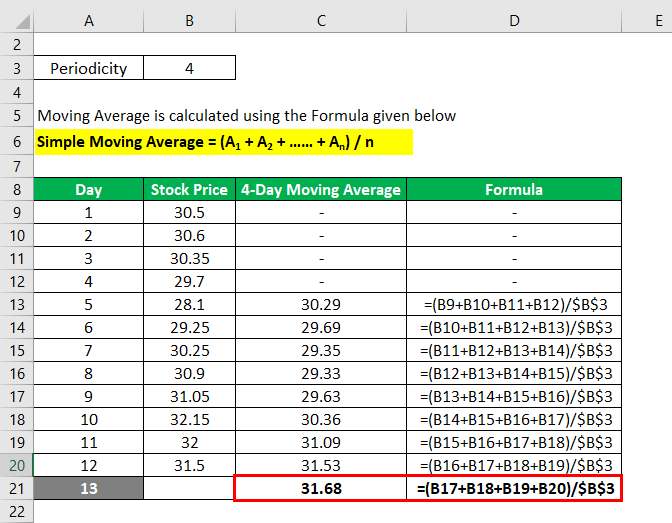 Moving Average Formula-1.2