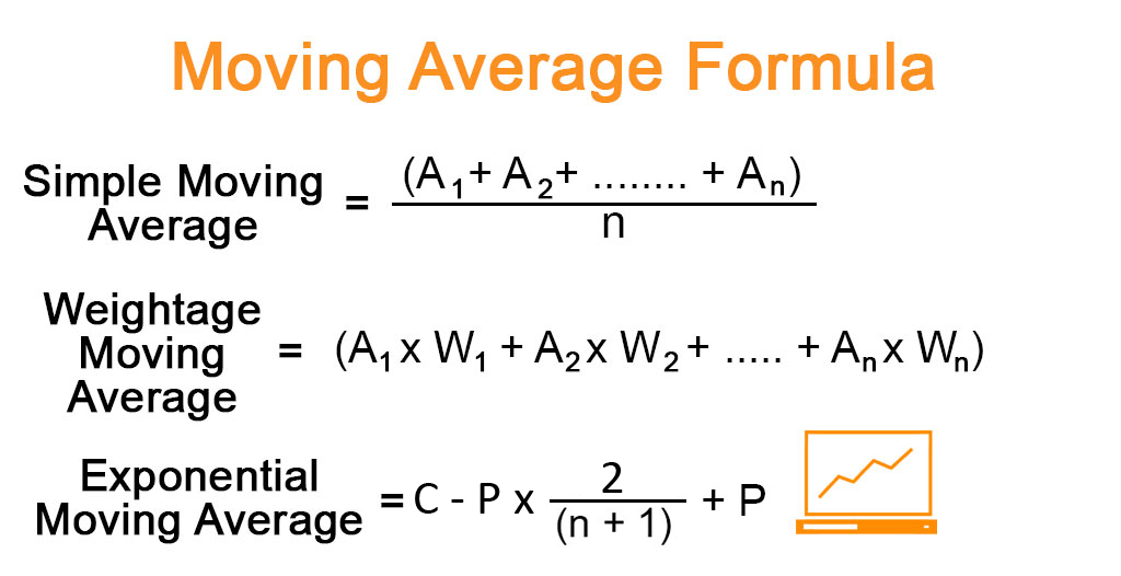 Moving Average Formula.