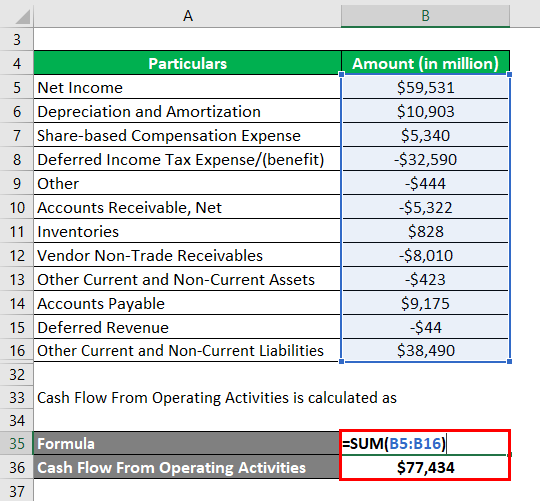 Net Cash Flow Formula Calculator Examples With Excel Template