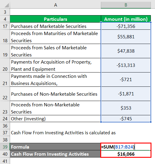 Cash Flow From Investing Activities-2.3