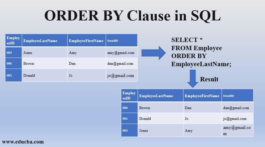 ORDER BY Clause in SQL