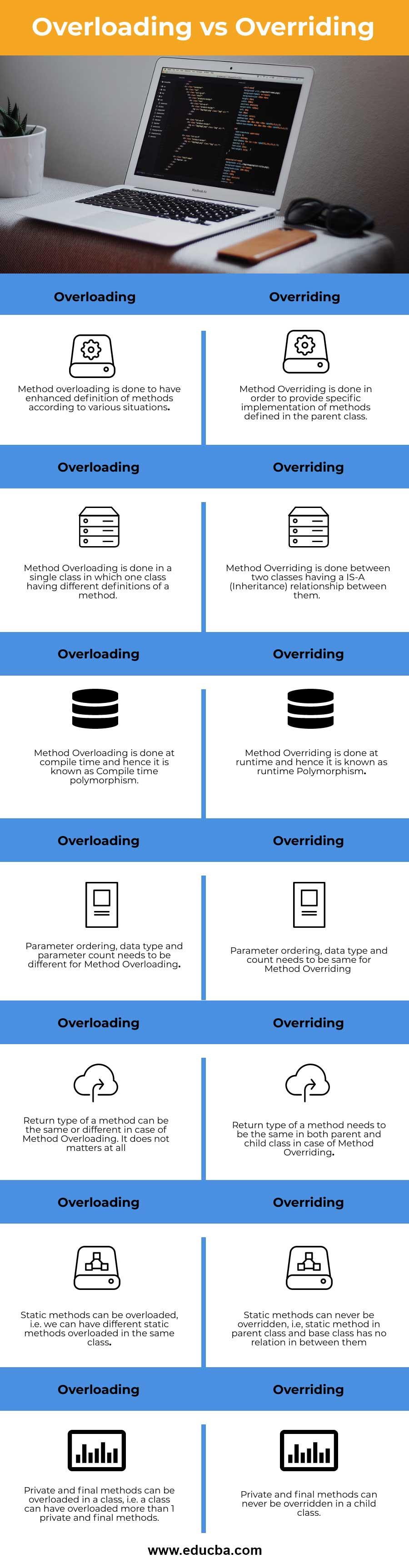 Overloading-vs-Overriding-info