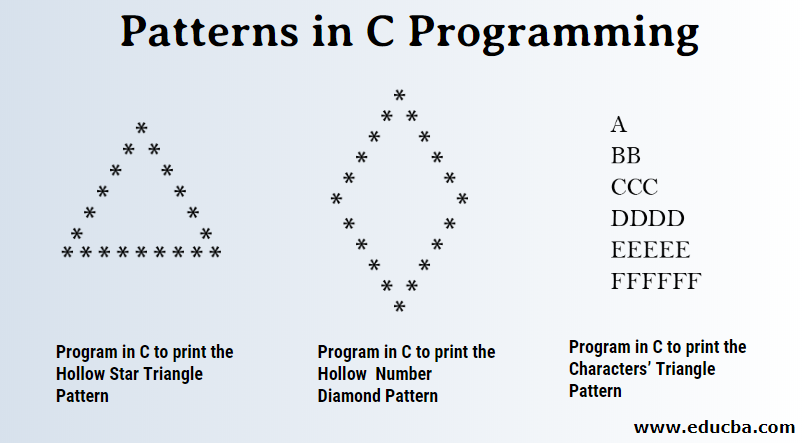 Patterns in C Programming