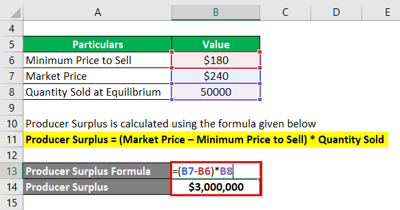 Producer Surplus Formula-1.2