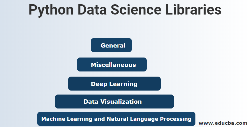 Python Data Science Libraries